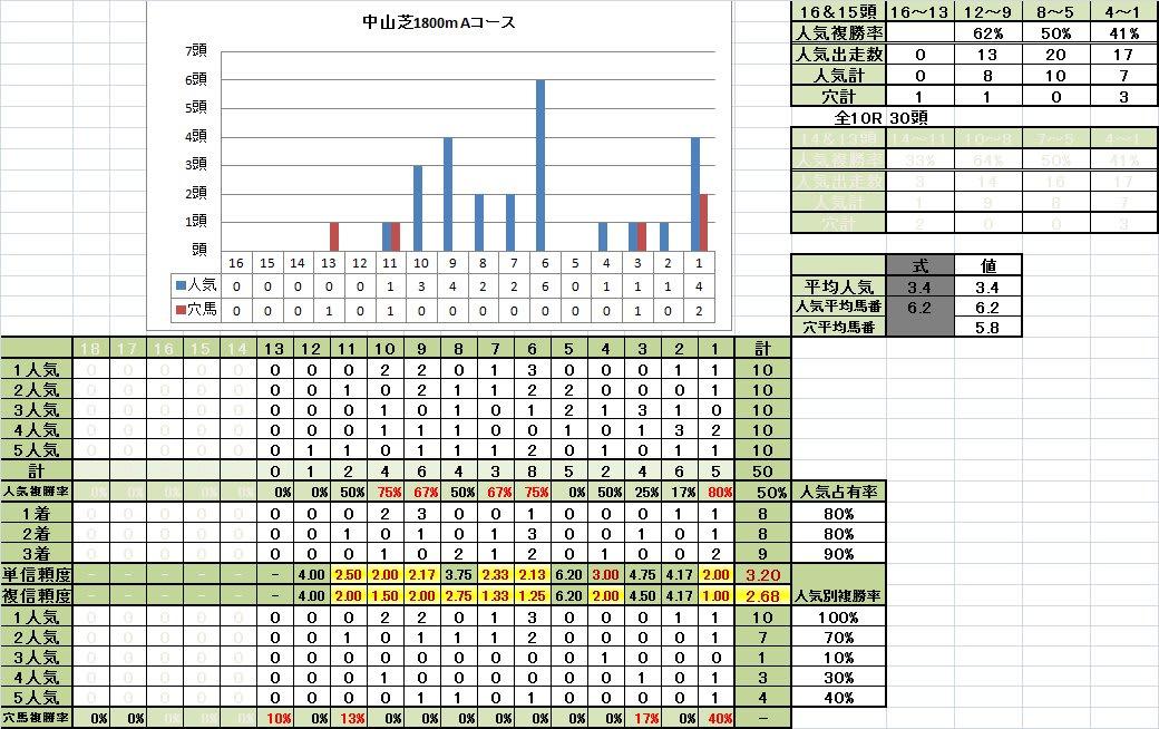 中山芝1800mAコース 12~10頭立て 馬番別成績