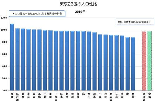 人口性比から、東京23区の各区を比較してみたら・・・ - 若殿の ...