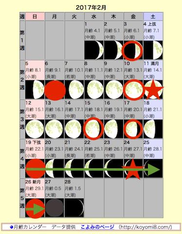 f54774114c548 ... の印の意味は「月間の自然観察日」を順番に参照。「2月の自然観察日」に2月の詳細あり) *  2月22日、今日の「若潮」から来週まで、注意静観日が始まります。