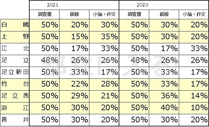 高校 倍率 予想 都立 2021