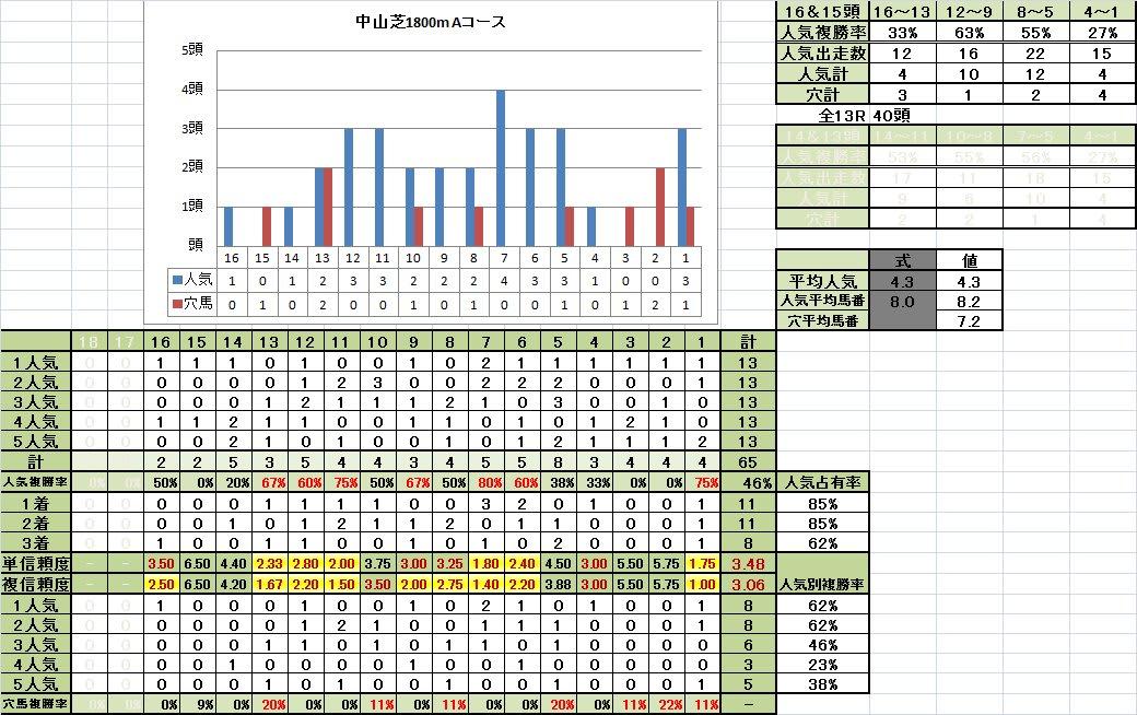 中山芝1800mAコース馬番別成績良馬場回復期