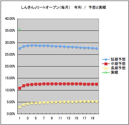 J オープン しんきん リート
