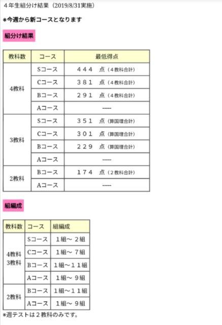 組み 分け テスト 四谷 年 大塚 5