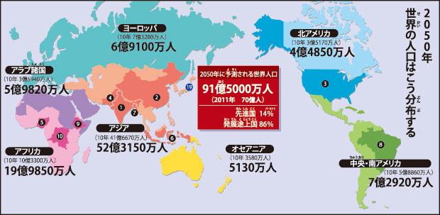 世界人口70億/どうなる日本経済(161) - よかど!鹿児島