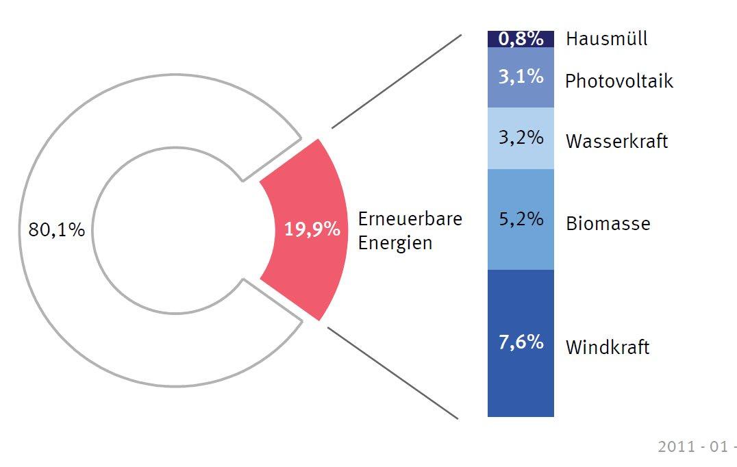 ドイツ 再生 可能 エネルギー