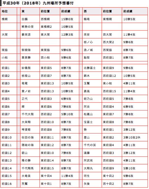"""平成30年 大相撲九州場所番付予想 - 萬蔵庵―""""知的アスリート ..."""