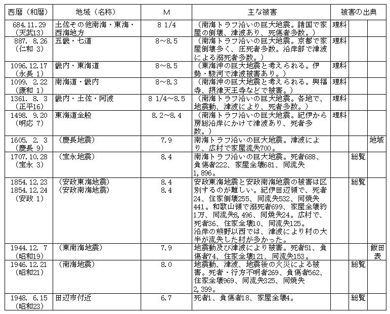 活断層と地震 (32) … 7/5 和歌山北部地震を検証 - リファインおおぐち