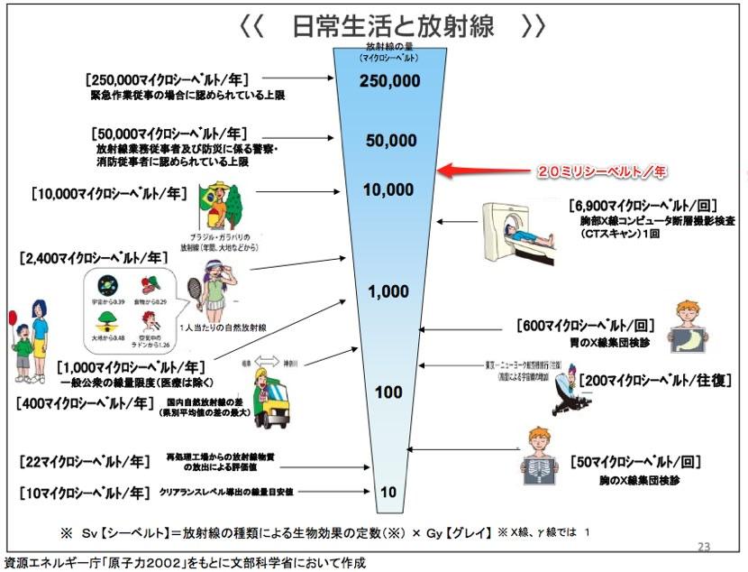 年間許容線量を現行から20倍上げた日本政府。怖いです。。 - あとだし ...