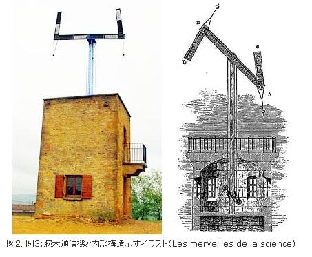 0828(土)ナポレオンの腕木通信機...