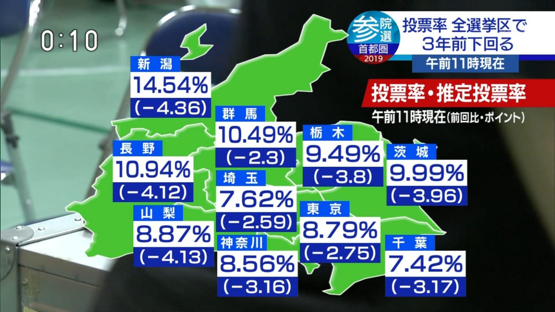 【悲報】 投票率ガチのマジで低すぎる。日本終わるwwwwwwwwwwwwwwww
