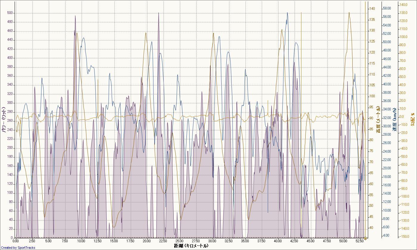 三つ池周回 2011-07-30, パワー - 距離.jpg