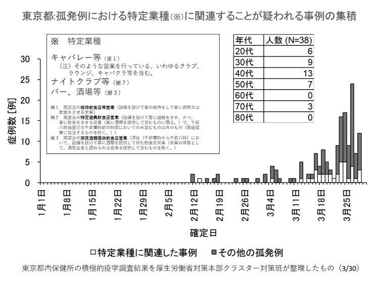 新型 コロナ 感染 者 数 東京 都