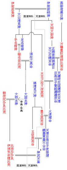 アマテラス家系を天津神系スサノオ家系を国津神系と分けてあります。 そして、神武天皇の妻にはスサノオ系の国津神系 イスケヨリ姫明らかに、出雲国を天皇家に