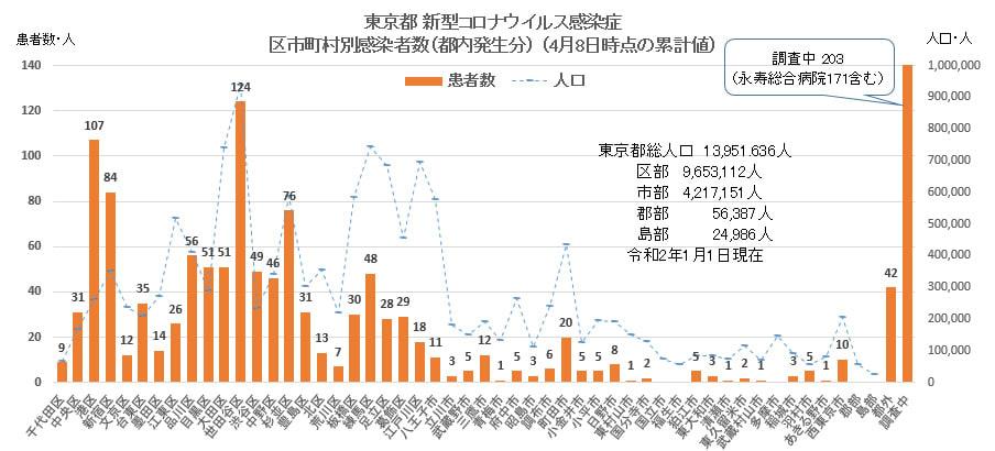 別 市 コロナ 町村 東京 区 新型コロナウイルス患者の東京都の市区町村別分布を見る: 累積人数と入院・療養中の人数