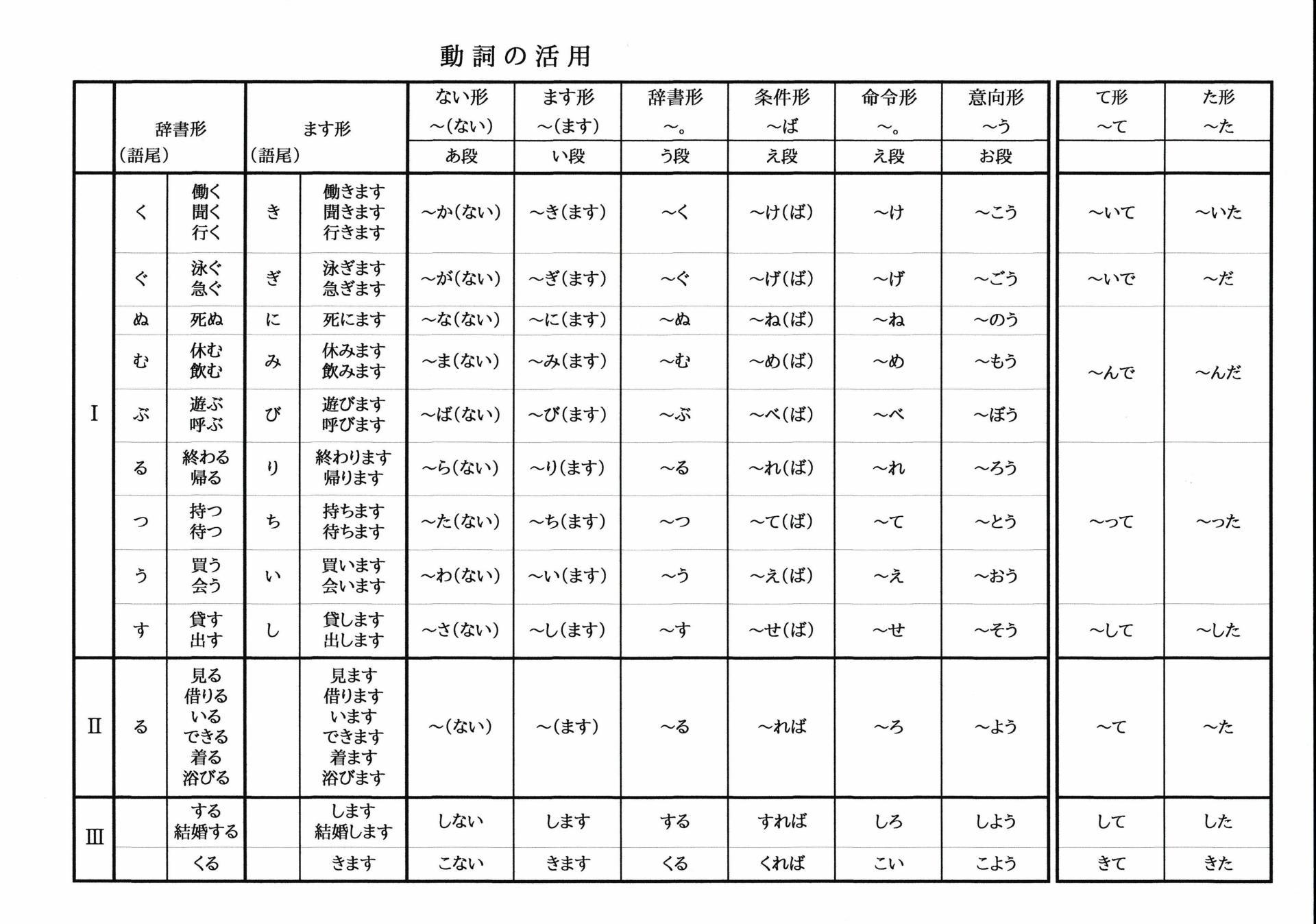 動詞の活用表 ばばちゃんのおっちゃんの日本語の先生への道