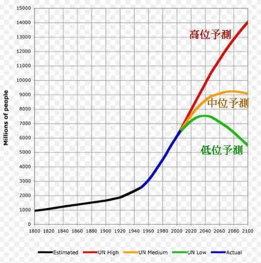32. 世界人口の減少 地理総合 - 地理総合の研究 付2018年センター地理 ...