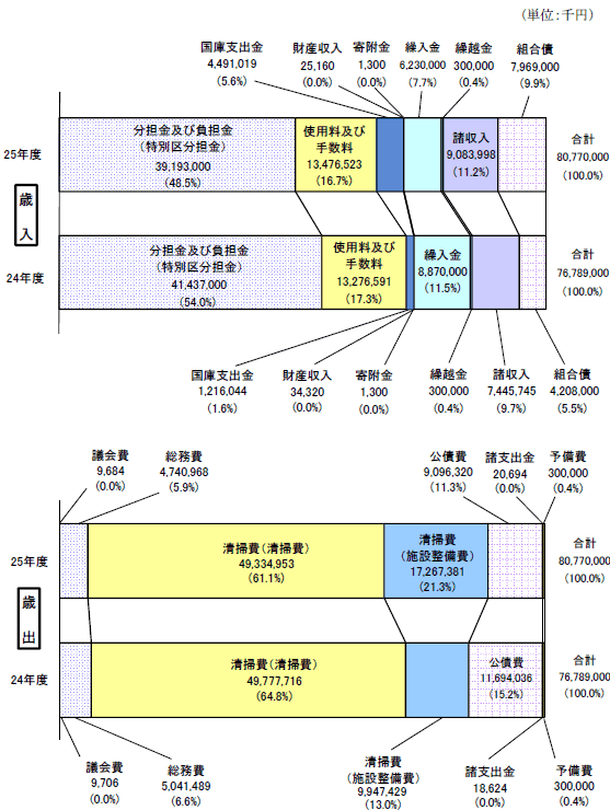 清掃 区 部 事務 東京 組合 23 一