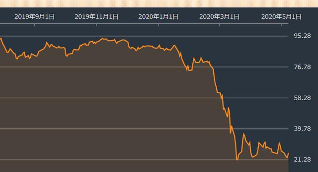 株価 日本 航空