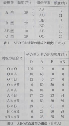 型 血液 型 が 生まれる ab