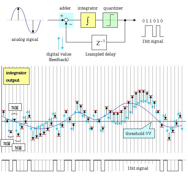 少し詳しいΔ∑変調③ 積分器の出力 - electric
