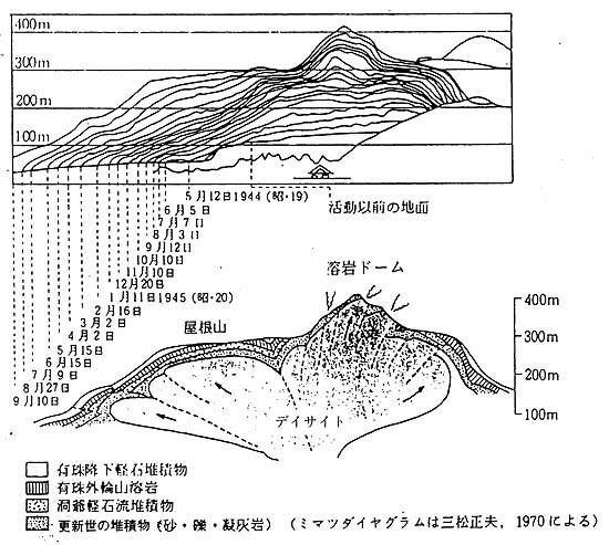 驚異的な昭和新山(1)三松正夫の世界を驚かせた観測記録 - 後藤和弘のブログ