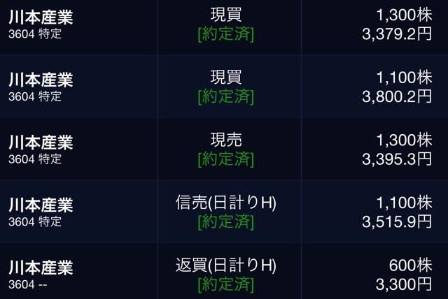 Pts 川本 川本産業 (3604)