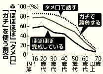 「ほぼほぼ」「タメ口」「ガチ」を使う年齢別割合
