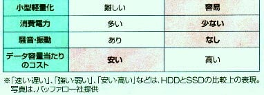 HDDとSSDの比較2