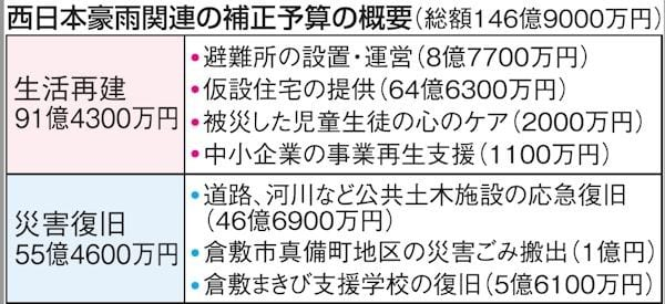 岡山知事 補正予算146億円を専決...