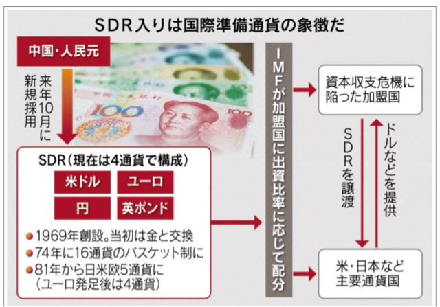 人民元、第3の国際通貨に IMF採...