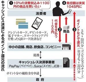 2019 09 06 キャッシュレス決済のポイント還元【保管記事】