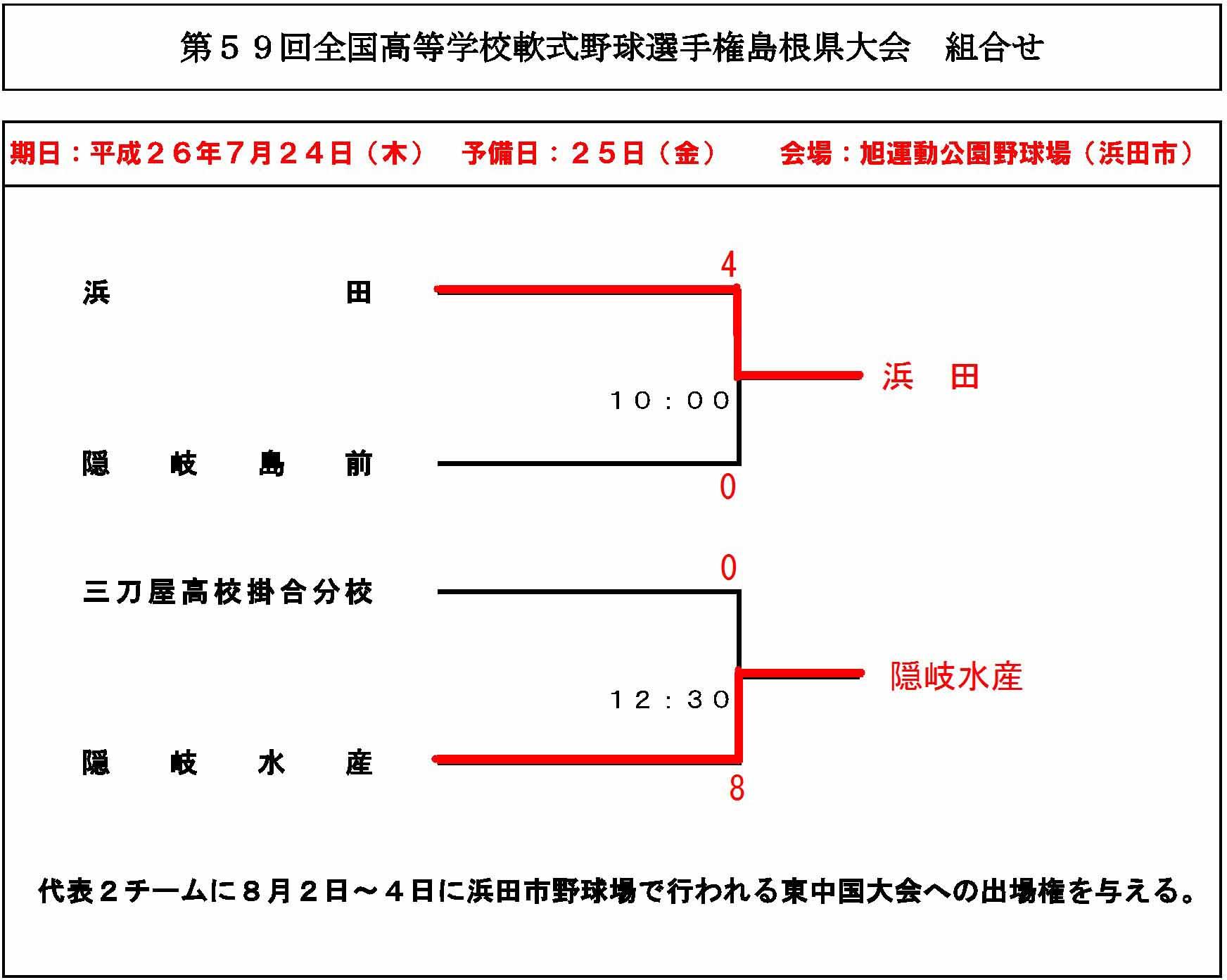 25 覇者 東