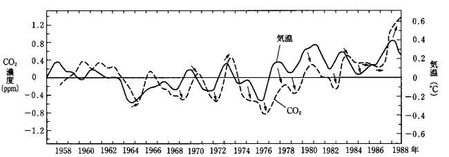 二酸化炭素排出が地球温暖化の原...