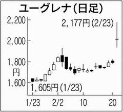 ユーグレナ の 株価