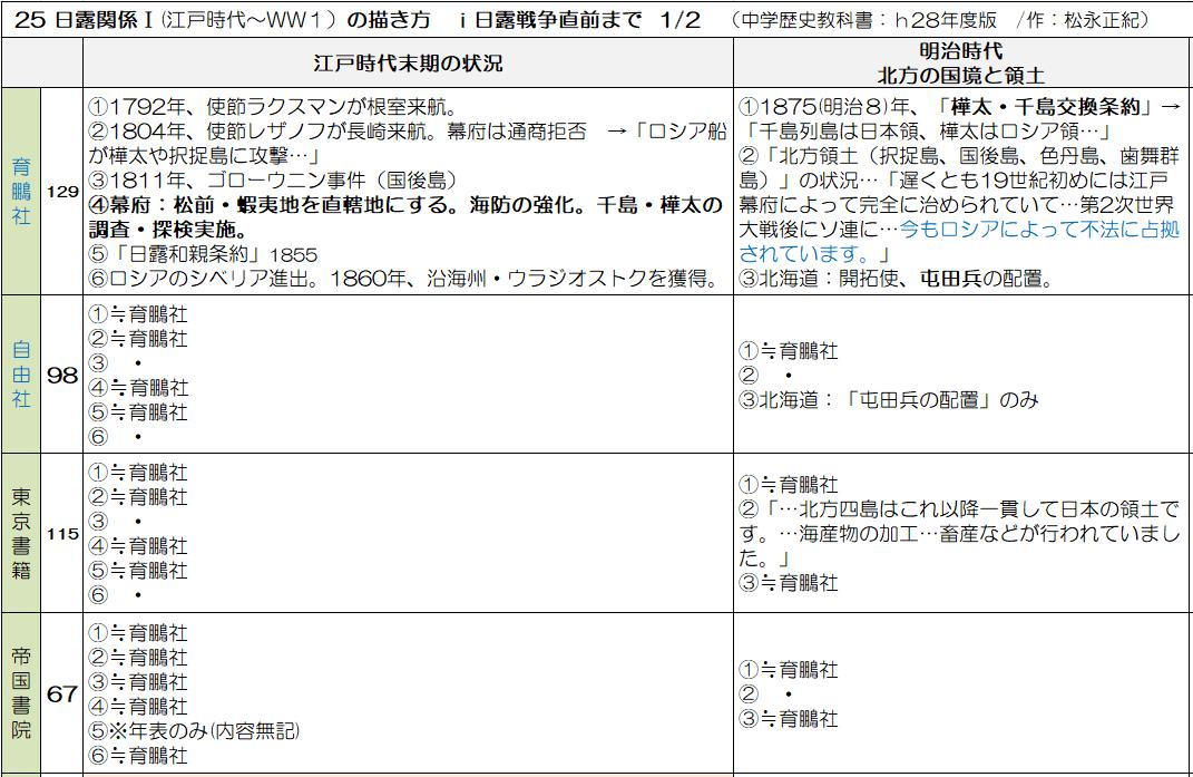 中学歴史教科書8社を比べる】361 25 日露関係Ⅰ(江戸時代~WW1) 9 ...