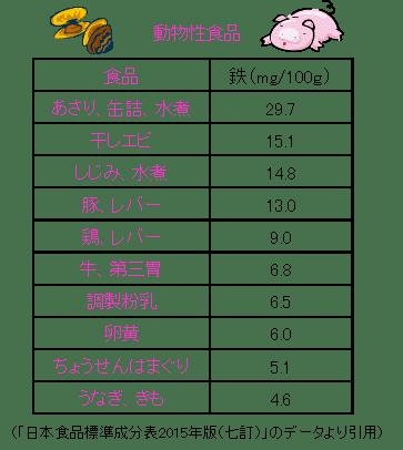 含む 食品 鉄分 を 多く 鉄分が多い食べ物・食品ランキング TOP100|くすりの健康日本堂