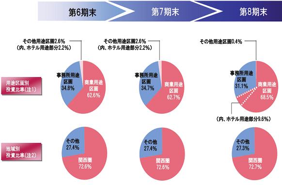 阪急リート投資法人(8977) - Ban...