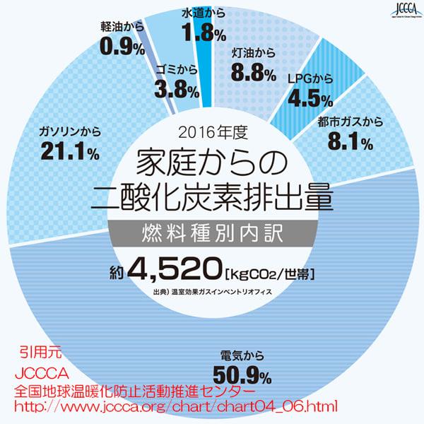 一般家庭のCO2排出量