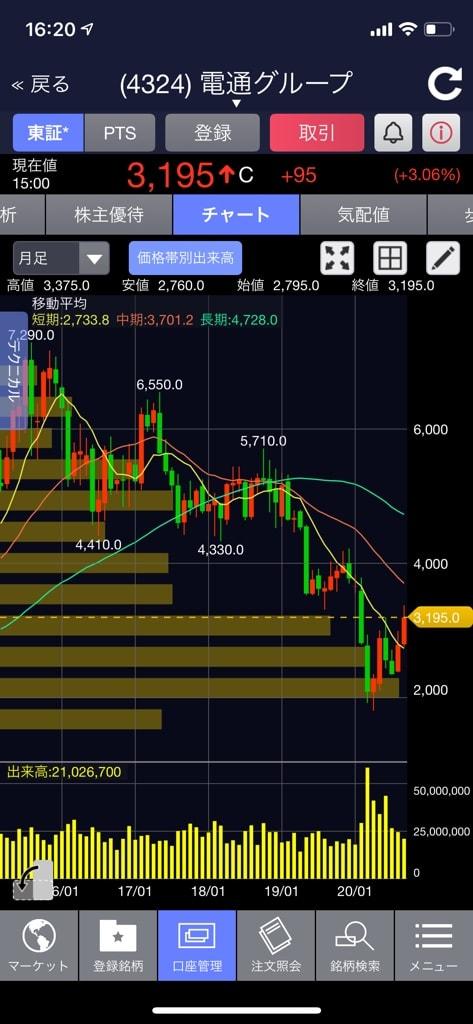 株価 電通