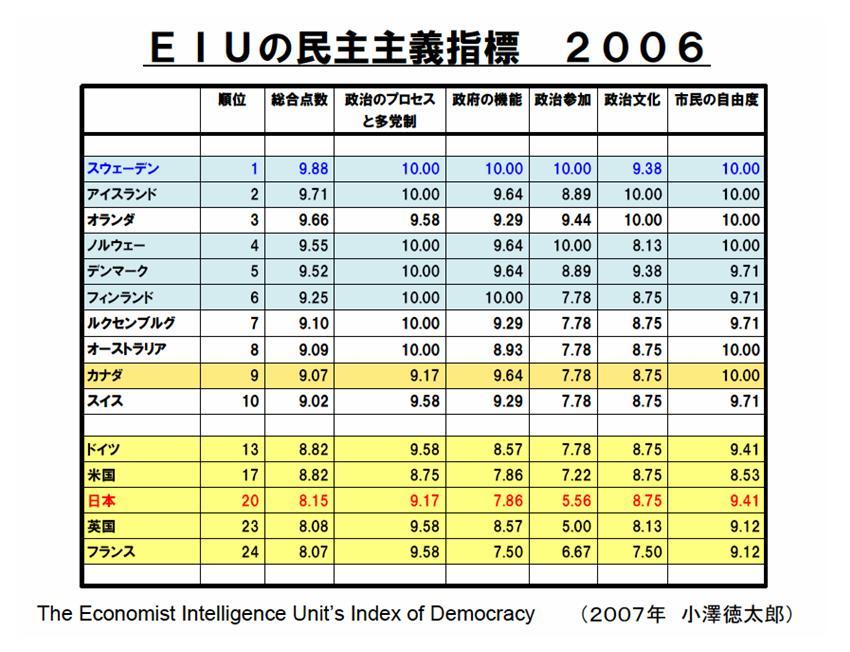 EIUの民主主義指標 成熟度が高い...