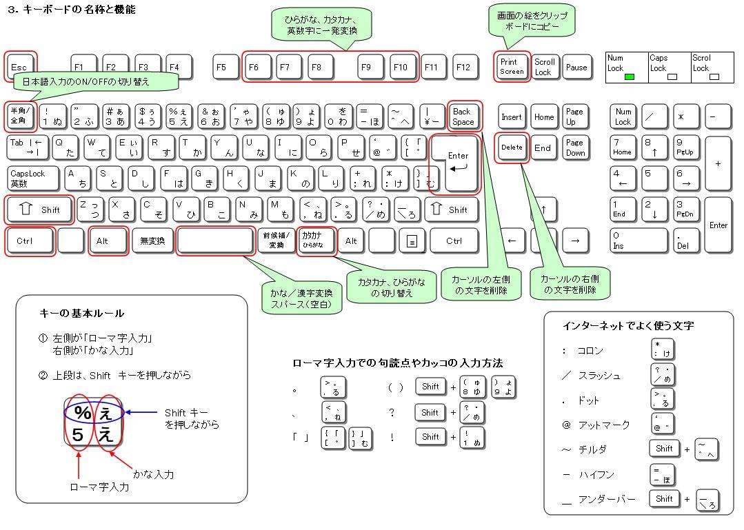 すべての講義 キーボード入力表 : 3.キーボードの名称と機能 ...