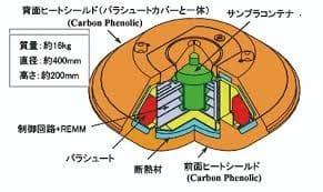 日本の宇宙ビジネス,UAE,火星探査機HOPE,三菱重工,衛星打ち上げ事業,惑星探査機,はやぶさ2,乗り物,宇宙船,宇宙航空研究開発機構,地球帰還,はやぶさ2地球帰還,JAXA,宇宙船,