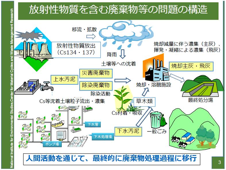 環境省 放射性物質汚染廃棄物に関する安全対策検討会(第1回 ...
