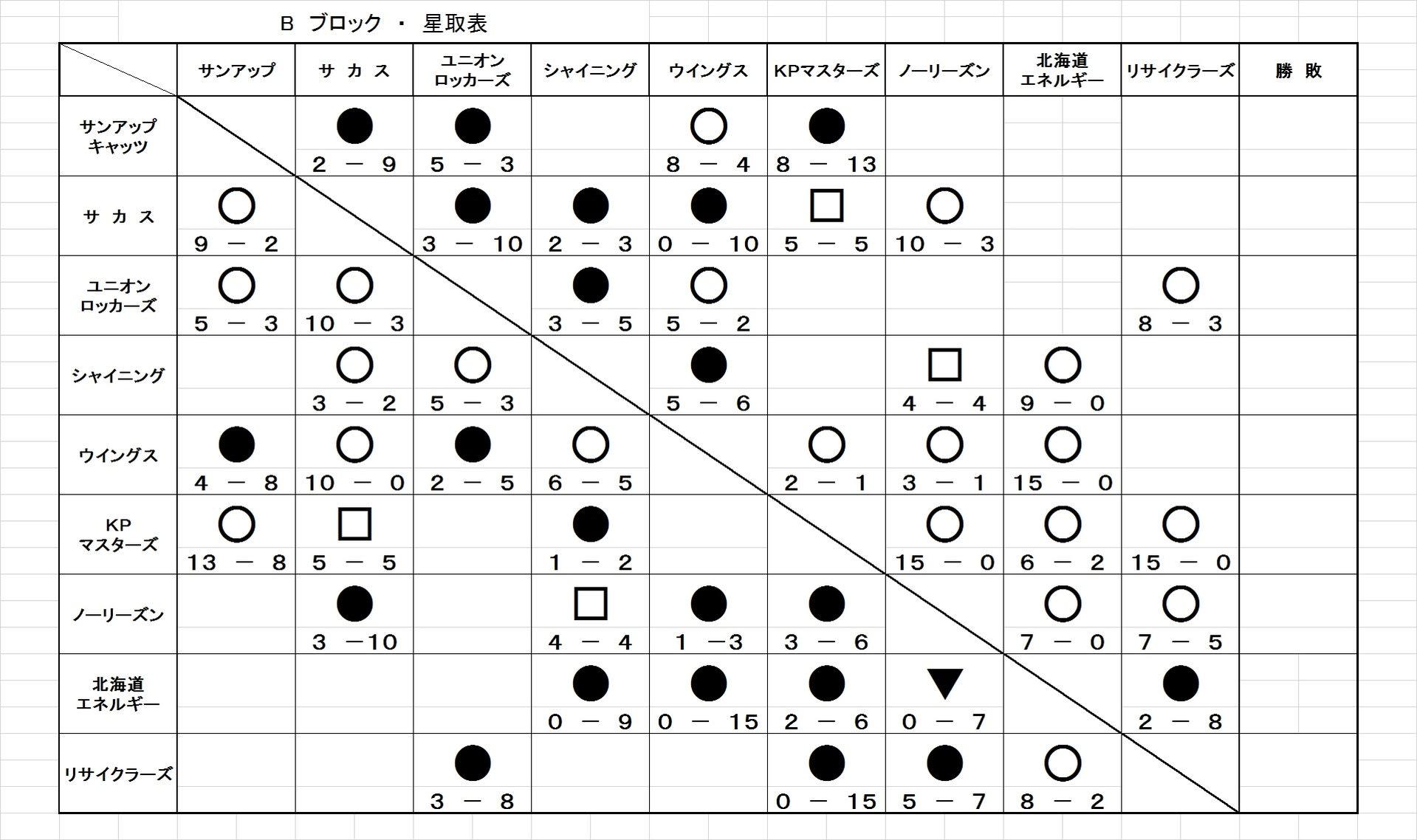 Bブロック 星取表 - 釧路しつげん杯野球リーグ公式ブログ