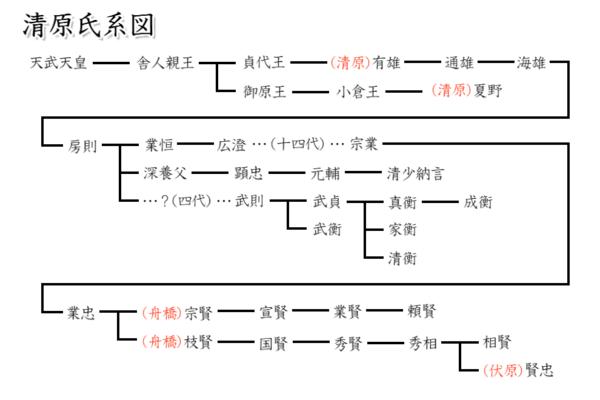 藤原清衡 家系図