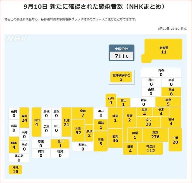 9月10日、新規感染者数です。週後半なので数字が上がります。東京 ...