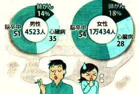 受動喫煙による病気の男女別死亡者数