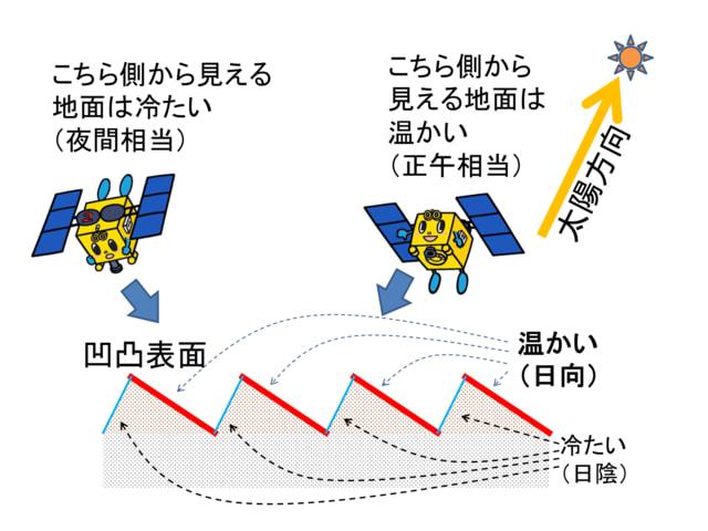 はやぶさ2,サンプルリターンミッション,リュウグウ表面,量子力学,宇宙論,第2期イオンエンジン運転,地球帰還,はやぶさ2地球帰還,宇宙航空研究開発機構,JAXA,ブラックホール理論,一般相対性理論,シュワルツシルト半径,事象の地平面,乗り物,宇宙船,