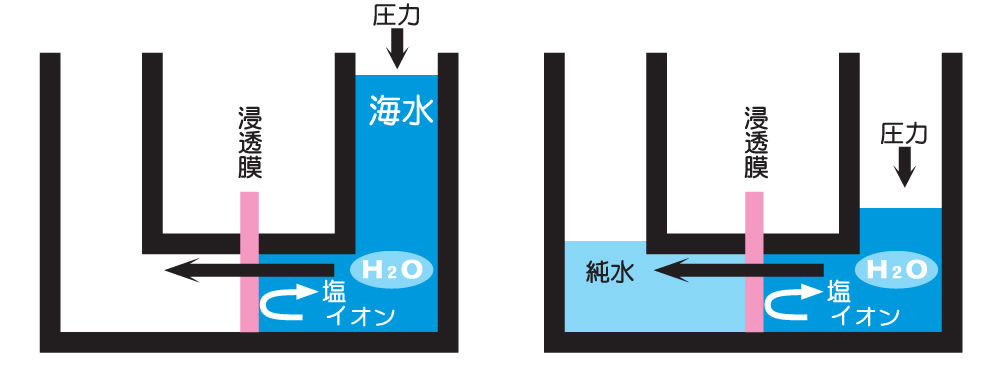 逆浸透膜浄水方法のメカニズム -...