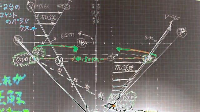 1般相対論 素球量子論法 秀のやしろ宇宙システム
